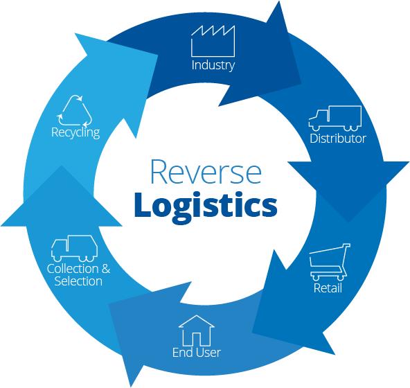 Sustentabilidade-Logistica_Reversa-01